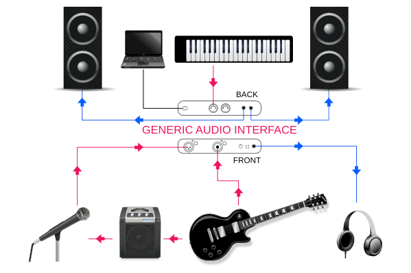 image-8830766-how-an-audio-interface-works.png